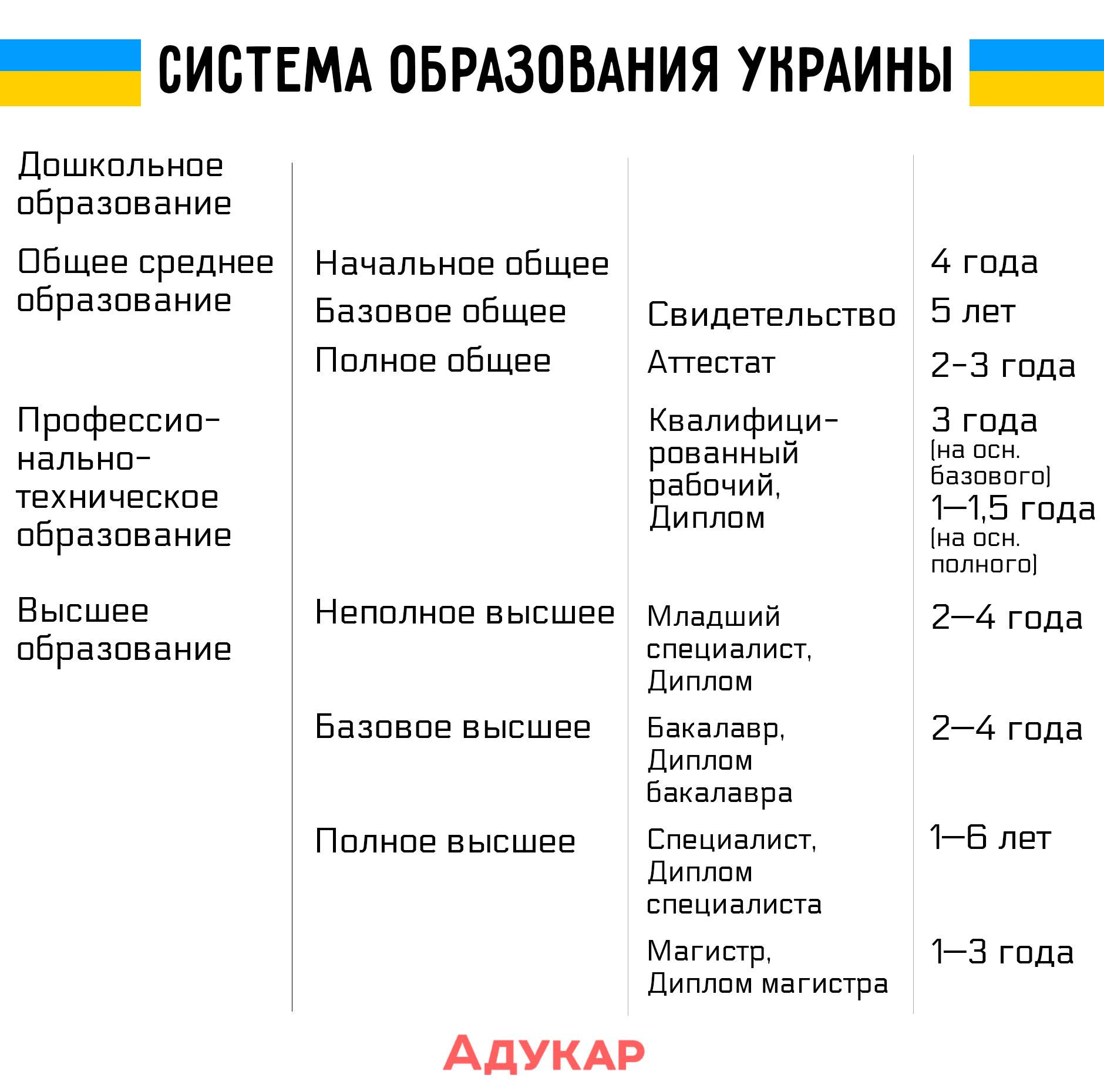 В Украине студенты могут учиться на дневной, вечерней, заочной, дистанционной или комбинированной форме обучения